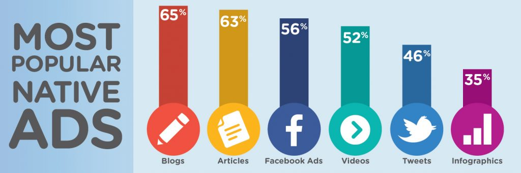 native advertising, sponsored social marketing, paid social media, digital advertising, paid search, promoted listing, recommendation widget, in-feed Facebook ad