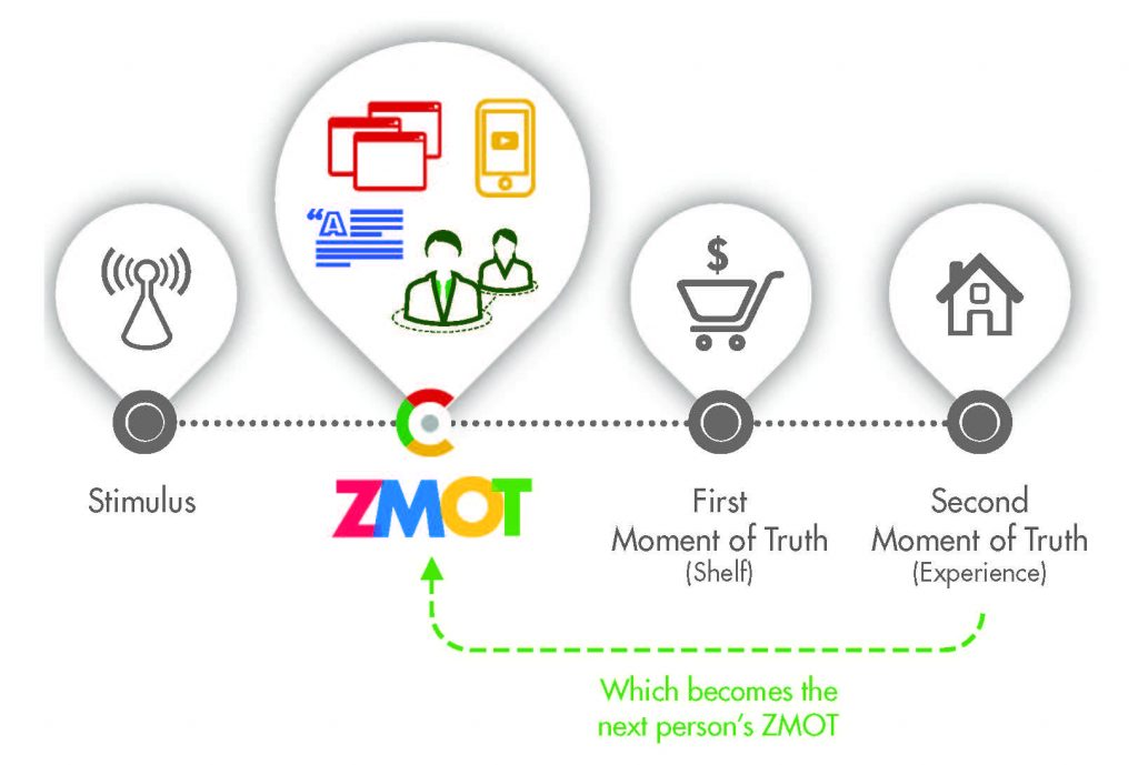 Zero Moment of Truth, ZMOT Purchase Path, marketing trends, consumer journey, consumer online behavior, online reputation, social media presence, expand market share