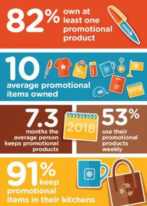 Appleyard Agency Pensacola FL Advertising Marketing Promotional Items Stats